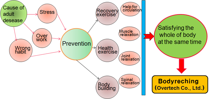 Aging and Adult Disease-Preventive Exercise